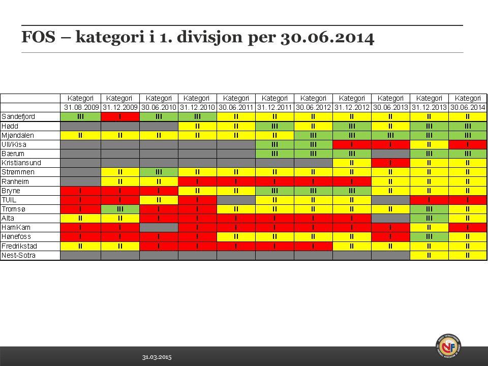 31.03.2015 FOS – kategori i Toppserien per 30.06.2014