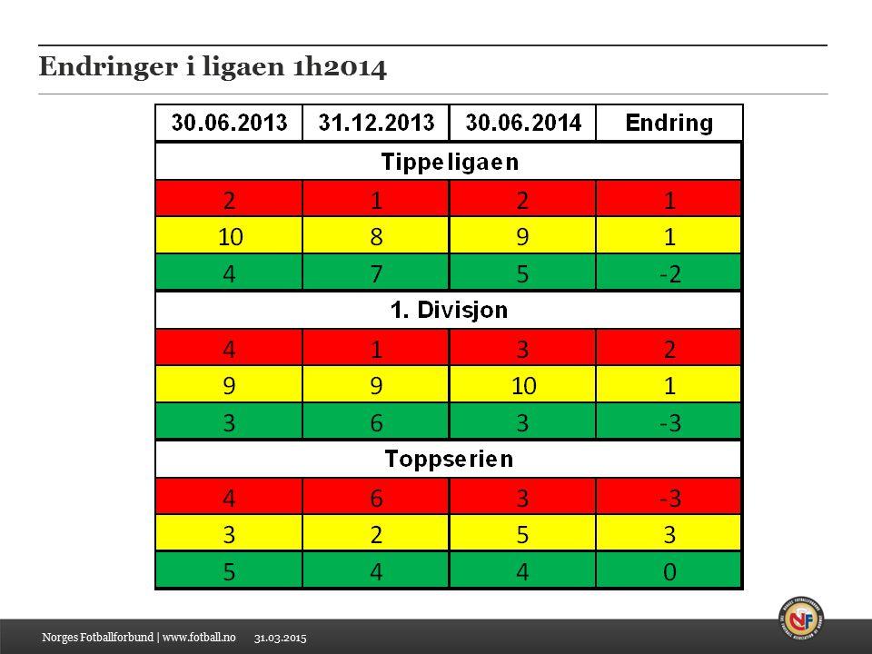 31.03.2015 Endringer i ligaen 1h2014 Norges Fotballforbund | www.fotball.no
