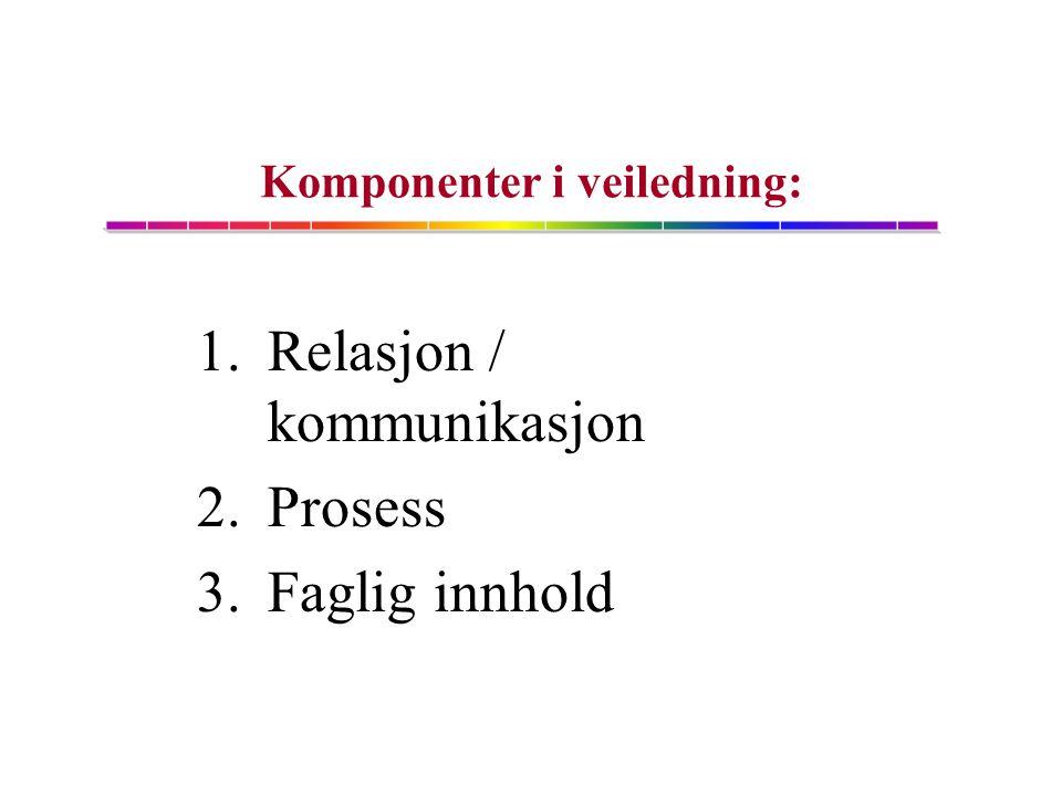 1.Relasjon / kommunikasjon 2.Prosess 3.Faglig innhold Komponenter i veiledning: