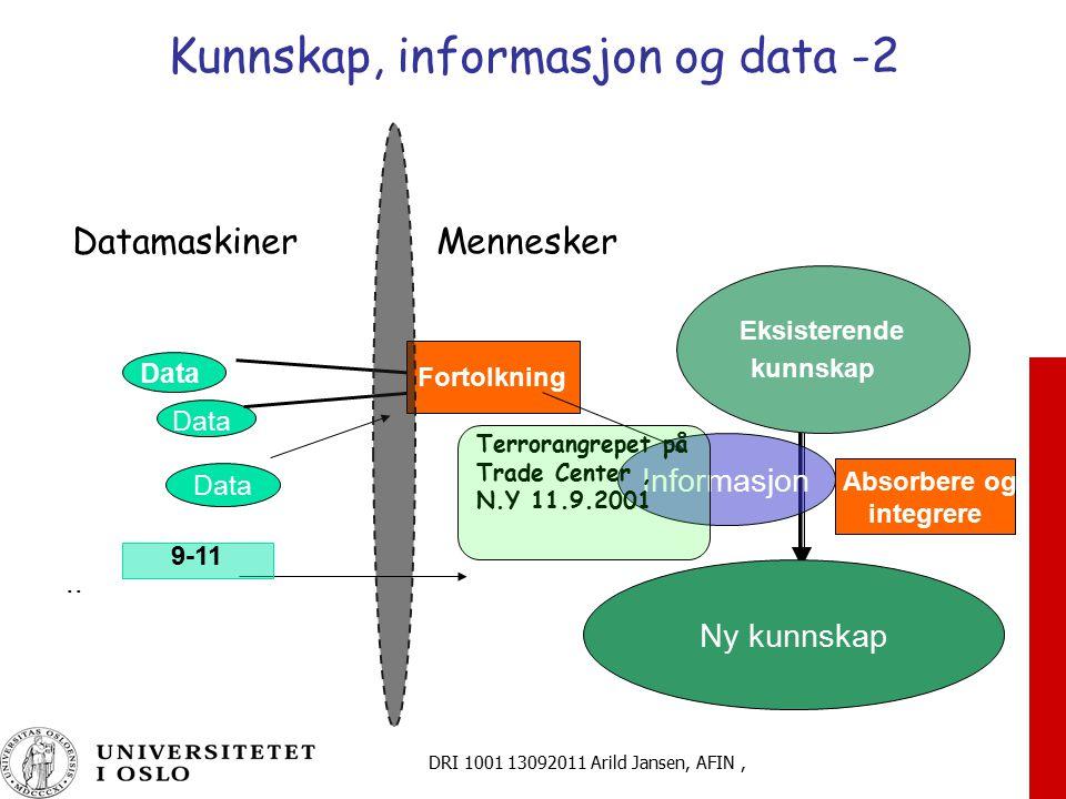 DRI 1001 13092011 Arild Jansen, AFIN, Kunnskap, informasjon og data -2 Datamaskiner Mennesker Data Fortolkning Eksisterende kunnskap Absorbere og inte