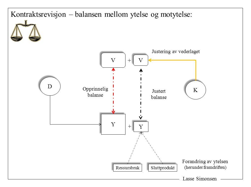 Lasse Simonsen Kontraktsrevisjon – balansen mellom ytelse og motytelse: Y Y D D K K V V Opprinnelig balanse Justering av vederlaget Forandring av ytelsen (herunder framdriften) V V + Y Y + Justert balanse Ressursbruk Sluttprodukt