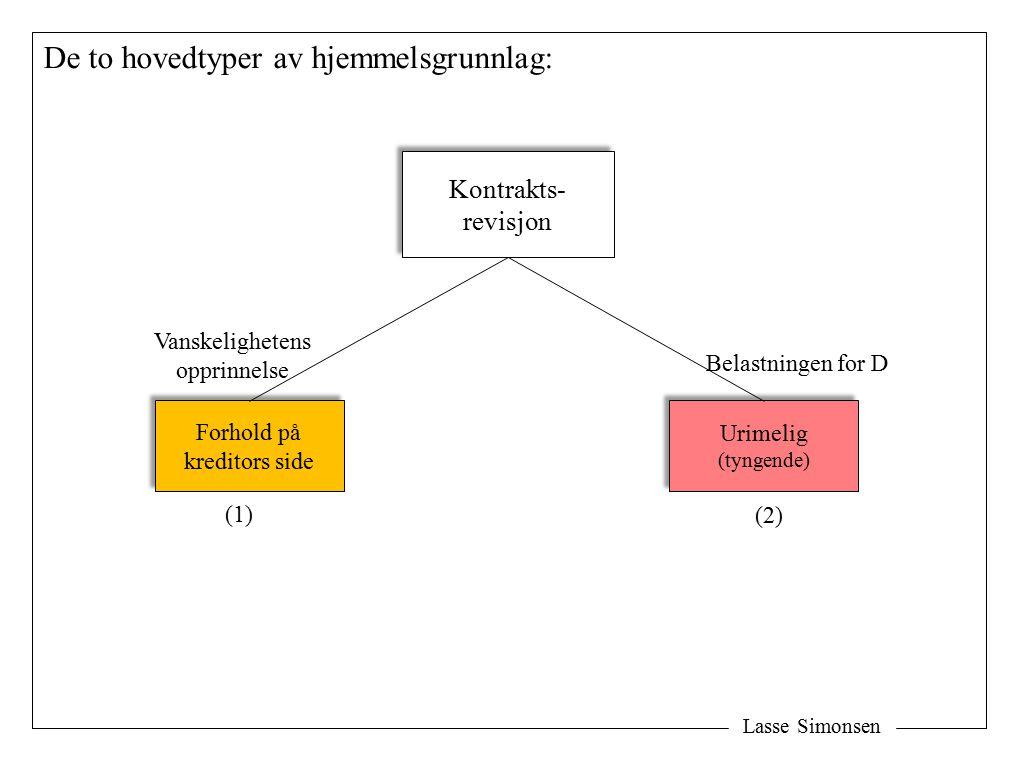 Lasse Simonsen (1) Forhold på kreditors side: Vanskelighetens opprinnelse Forhold på kreditors side Forhold på kreditors side 1.1 Bestilte endringer 1.1 Bestilte endringer 1.2 Medvirknings- svikt 1.2 Medvirknings- svikt 1.3 Andre forhold 1.3 Andre forhold VH – bristende forutsetninger Kap 23 Kreditormora