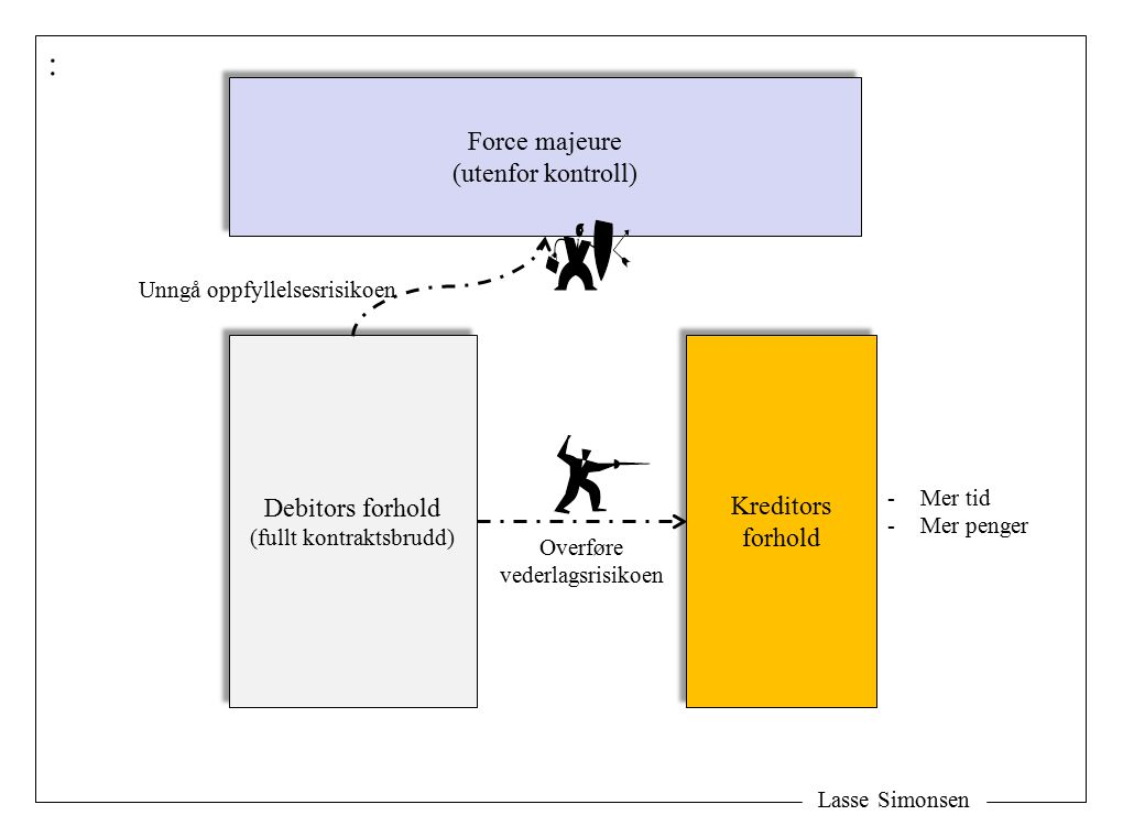 Lasse Simonsen : Debitors forhold (fullt kontraktsbrudd) Debitors forhold (fullt kontraktsbrudd) Kreditors forhold Kreditors forhold Force majeure (utenfor kontroll) Force majeure (utenfor kontroll) Unngå oppfyllelsesrisikoen Overføre vederlagsrisikoen -Mer tid -Mer penger