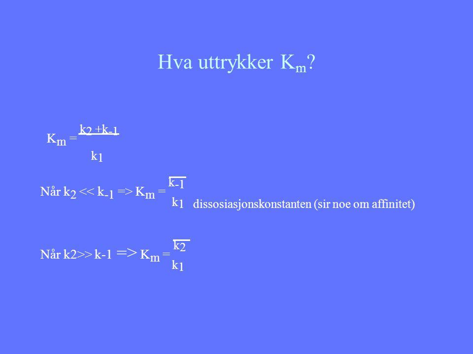 Hva uttrykker K m ? K m = k 2 +k -1 k 1 Når k 2 K m = k -1 k 1 dissosiasjonskonstanten (sir noe om affinitet) Når k2>> k-1 => K m = k 2 k 1
