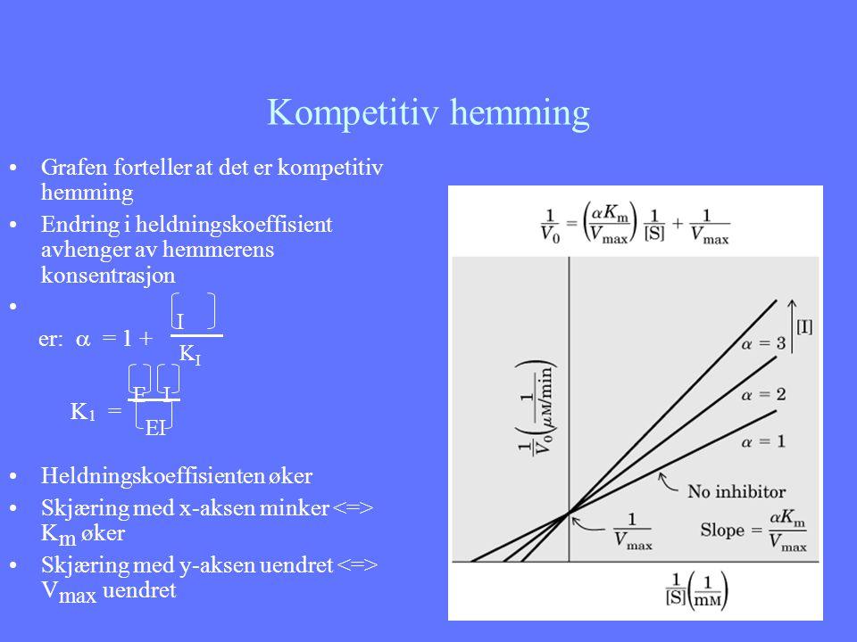 Kompetitiv hemming Grafen forteller at det er kompetitiv hemming Endring i heldningskoeffisient avhenger av hemmerens konsentrasjon er:  = 1 + I K I