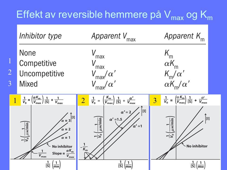 Effekt av reversible hemmere på V max og K m 1 2 3 1 123
