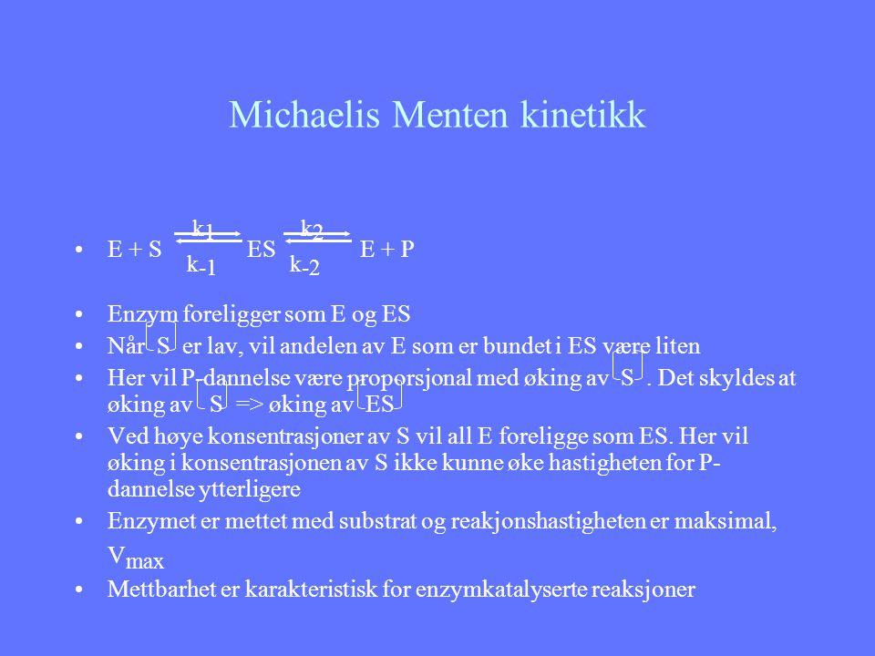 Michaelis Menten kinetikk Utledning av Michaelis Menten ligningen ESE + S E + P k1k1 k -1 k2k2 k -2 Siden omdannelsen av ES til E + P er hastighetsbegrensende, Vil dannelse av P være bestemt av V o = k 2 ES ES er vanskelig å bestemme Innfører: E t = E + ES => E = E t - ES Siden S >> E t og ES << S kan vi forenkle uttrykkene