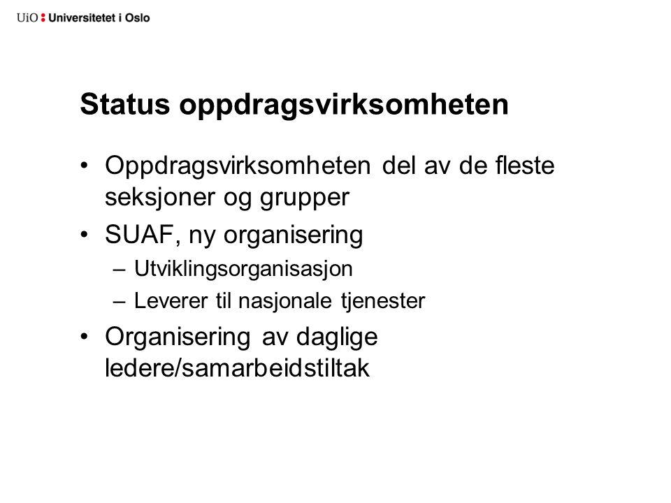 Status oppdragsvirksomheten Oppdragsvirksomheten del av de fleste seksjoner og grupper SUAF, ny organisering –Utviklingsorganisasjon –Leverer til nasj