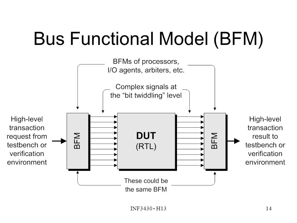INF3430 - H1314 Bus Functional Model (BFM)