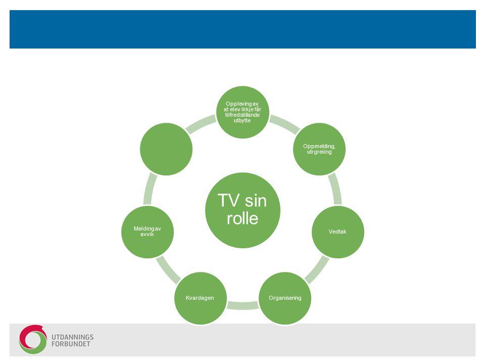 TV sin rolle Oppleving av at elev ikkje får tilfredstillande utbytte Oppmelding, utrgreiing VedtakOrganiseringKvardagen Melding av avvik