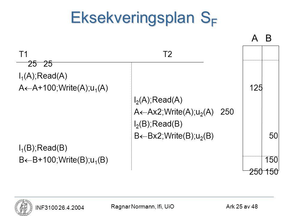 Ragnar Normann, Ifi, UiO Ark 25 av 48 INF3100 26.4.2004 Eksekveringsplan S F T1 T2 25 25 l 1 (A);Read(A) A  A+100;Write(A);u 1 (A) 125 l 2 (A);Read(A) A  Ax2;Write(A);u 2 (A) 250 l 2 (B);Read(B) B  Bx2;Write(B);u 2 (B) 50 l 1 (B);Read(B) B  B+100;Write(B);u 1 (B) 150 250 150 A B