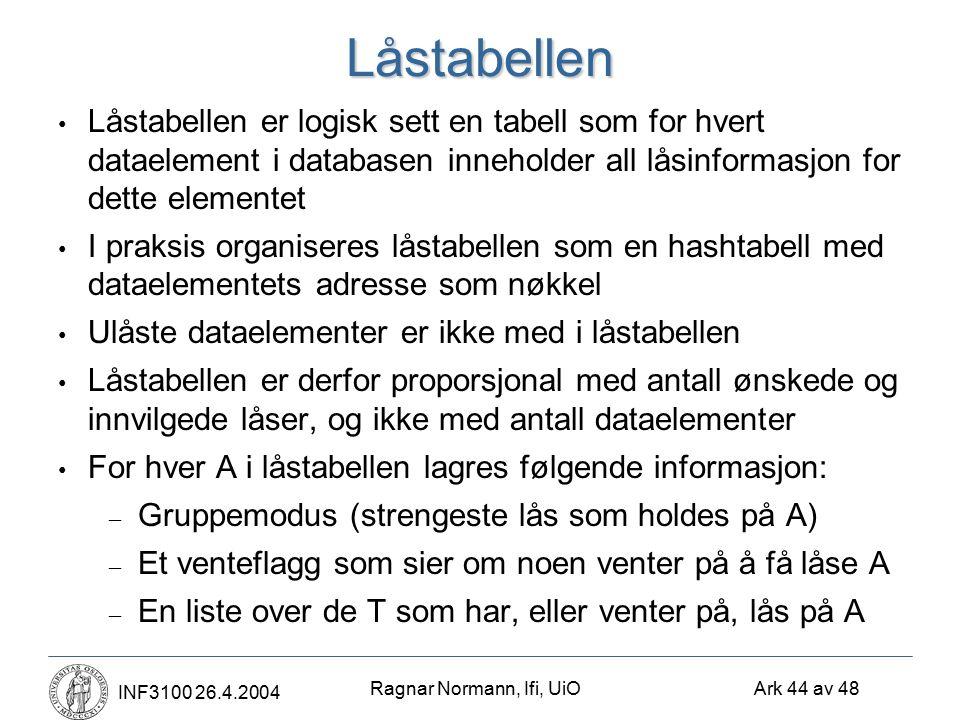 Ragnar Normann, Ifi, UiO Ark 44 av 48 INF3100 26.4.2004Låstabellen Låstabellen er logisk sett en tabell som for hvert dataelement i databasen inneholder all låsinformasjon for dette elementet I praksis organiseres låstabellen som en hashtabell med dataelementets adresse som nøkkel Ulåste dataelementer er ikke med i låstabellen Låstabellen er derfor proporsjonal med antall ønskede og innvilgede låser, og ikke med antall dataelementer For hver A i låstabellen lagres følgende informasjon: – Gruppemodus (strengeste lås som holdes på A) – Et venteflagg som sier om noen venter på å få låse A – En liste over de T som har, eller venter på, lås på A