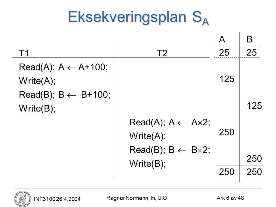 Ragnar Normann, Ifi, UiO Ark 6 av 48 INF3100 26.4.2004 Eksekveringsplan S A T1T2 Read(A); A  A+100; Write(A); Read(B); B  B+100; Write(B); Read(A); A  A  2; Write(A); Read(B); B  B  2; Write(B); AB25 125 250 250