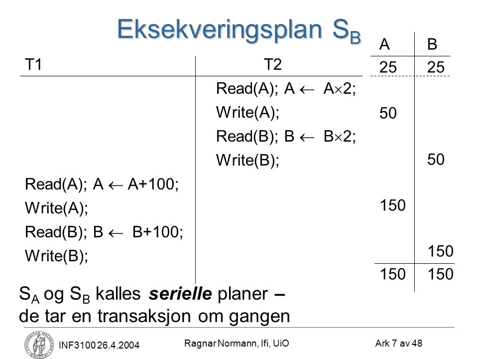 Ragnar Normann, Ifi, UiO Ark 7 av 48 INF3100 26.4.2004 Eksekveringsplan S B T1T2 Read(A); A  A  2; Write(A); Read(B); B  B  2; Write(B); Read(A); A  A+100; Write(A); Read(B); B  B+100; Write(B); AB25 50 150 150 S A og S B kalles serielle planer – de tar en transaksjon om gangen