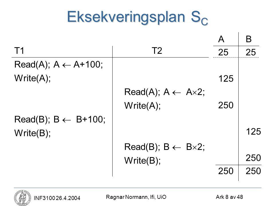 Ragnar Normann, Ifi, UiO Ark 8 av 48 INF3100 26.4.2004 Eksekveringsplan S C T1T2 Read(A); A  A+100; Write(A); Read(A); A  A  2; Write(A); Read(B); B  B+100; Write(B); Read(B); B  B  2; Write(B); AB25 125 250 125 250250