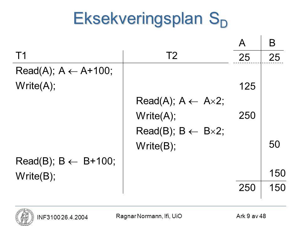 Ragnar Normann, Ifi, UiO Ark 9 av 48 INF3100 26.4.2004 Eksekveringsplan S D T1T2 Read(A); A  A+100; Write(A); Read(A); A  A  2; Write(A); Read(B); B  B  2; Write(B); Read(B); B  B+100; Write(B); AB25 125 250 50 150 250150