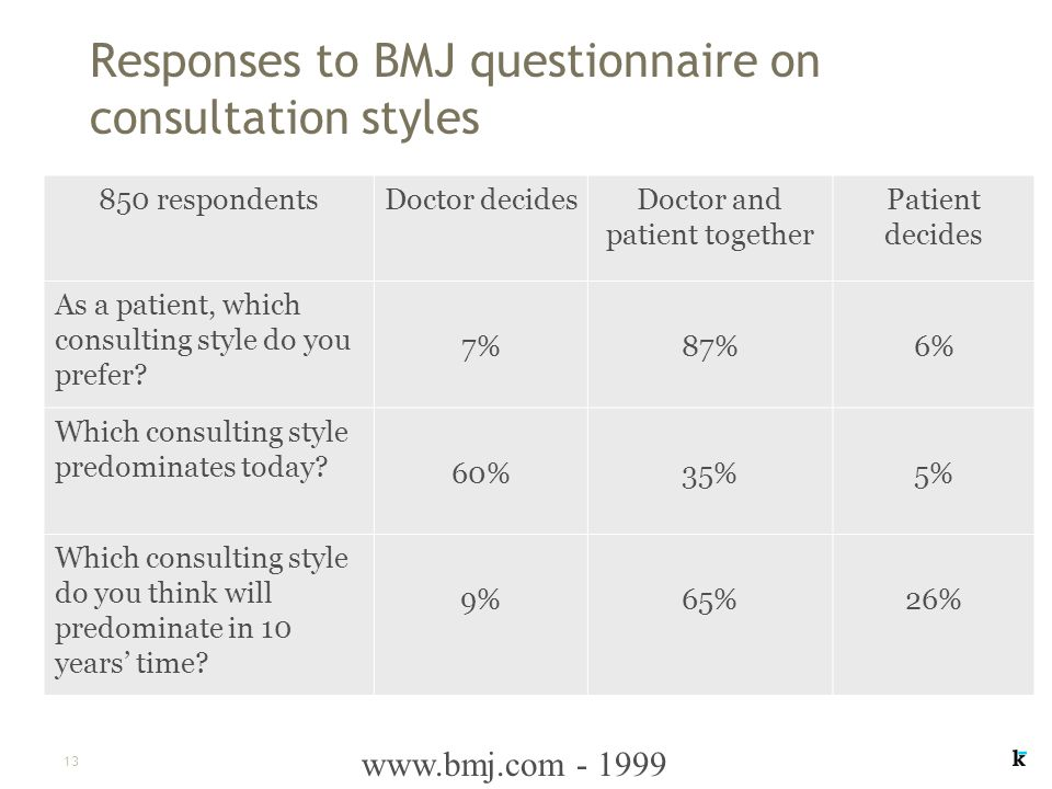 13 Responses to BMJ questionnaire on consultation styles 850 respondentsDoctor decidesDoctor and patient together Patient decides As a patient, which consulting style do you prefer.