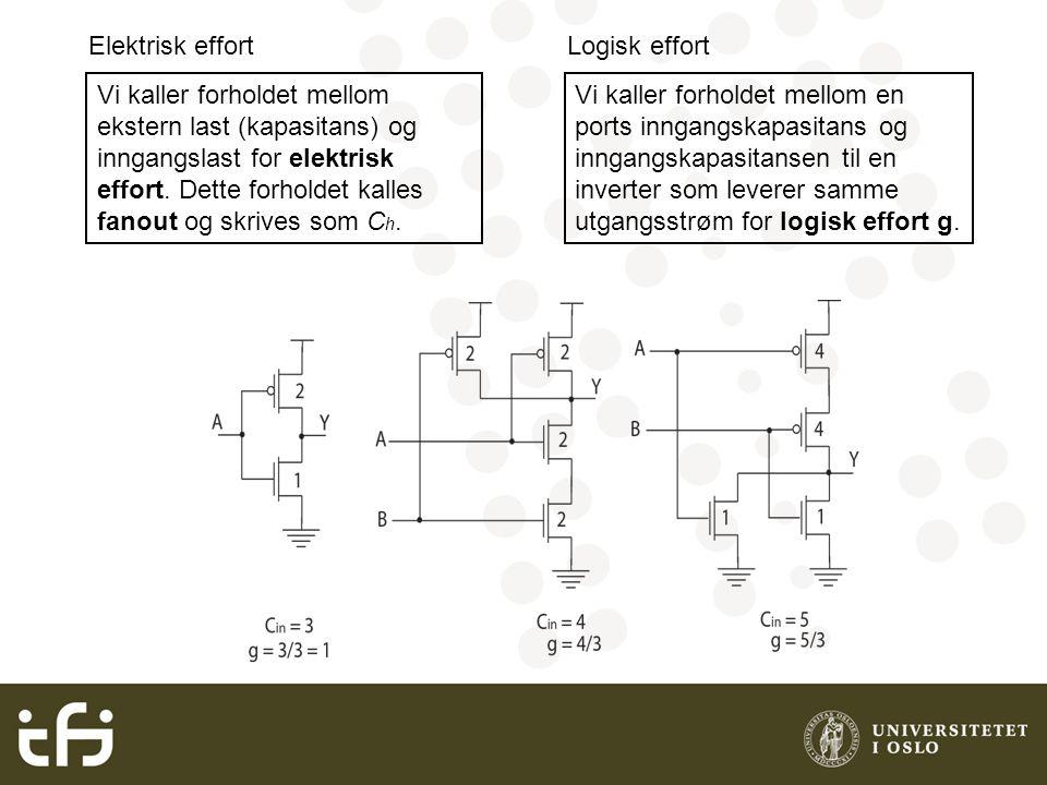 Tidsforsinkelse i en logisk port  er enhetsforsinkelse =3RC Logisk effort g = 1 Parasittisk tidsforsinkelse p = 1 Tidsforsinkelse: