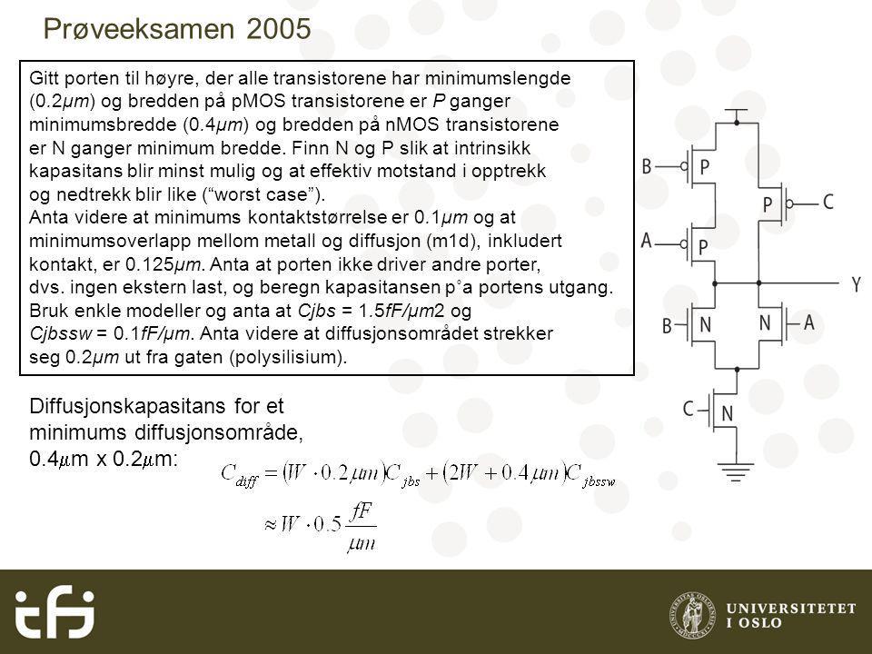 Prøveeksamen 2005 Gitt porten til høyre, der alle transistorene har minimumslengde (0.2μm) og bredden på pMOS transistorene er P ganger minimumsbredde (0.4μm) og bredden på nMOS transistorene er N ganger minimum bredde.