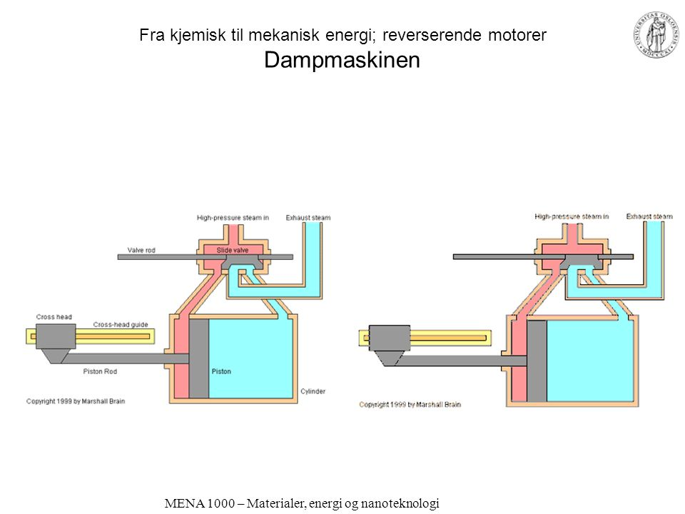 MENA 1000 – Materialer, energi og nanoteknologi Fra kjemisk til mekanisk energi Forbrenningsmotorer Reverserende –Velkjent 1…n sylindre, 2- eller 4-takter Otto –Eksplosjon tennes med gnist Diesel –Eksplosjon skjer ved tilstrekkelig kompresjon Roterende –Wankel