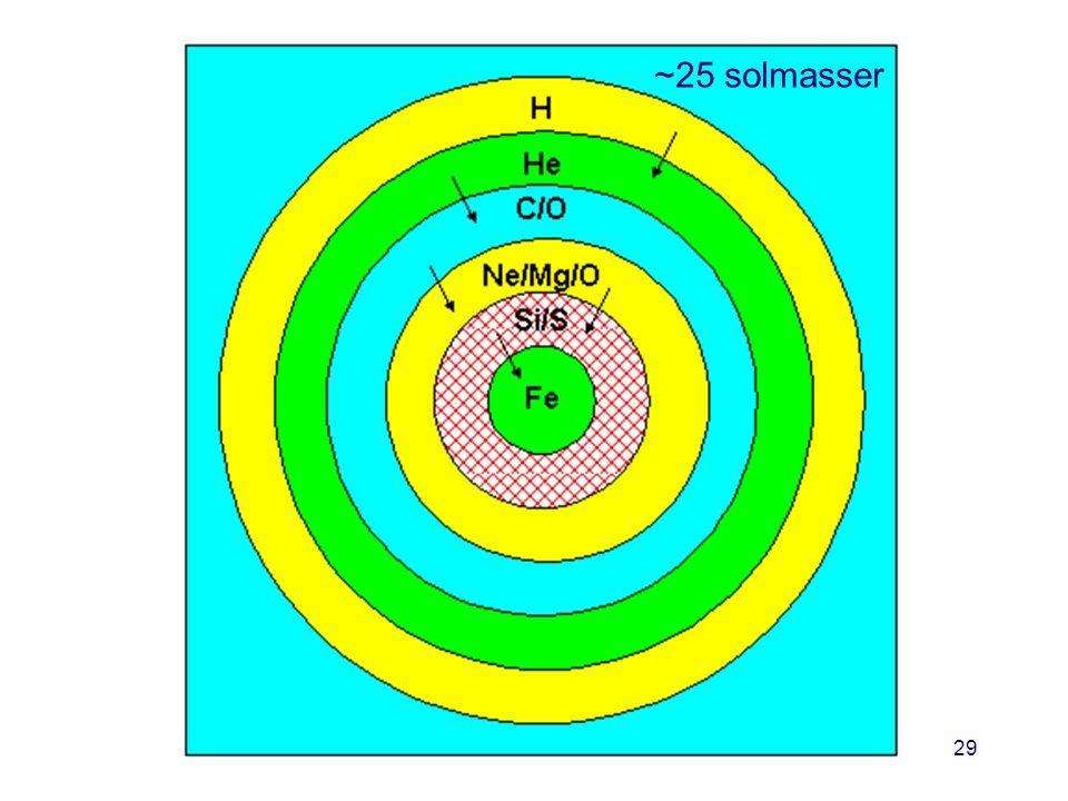 AST1010 - Stjernenes sluttstadier29 ~25 solmasser