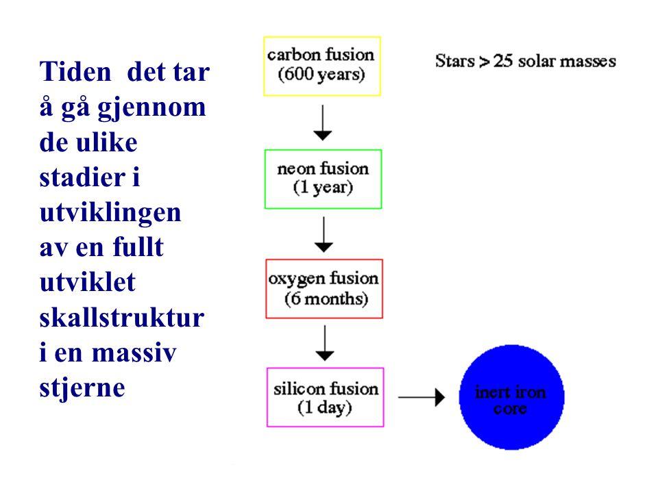 AST1010 - Stjernenes sluttstadier30 Tiden det tar å gå gjennom de ulike stadier i utviklingen av en fullt utviklet skallstruktur i en massiv stjerne