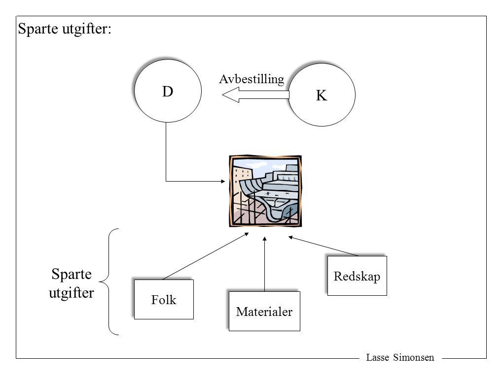 Lasse Simonsen D D K K Avbestilling Materialer Redskap Folk Sparte utgifter Sparte utgifter: