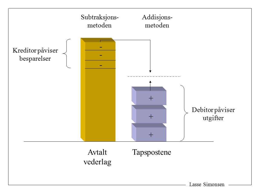 Lasse Simonsen + + + - - - Subtraksjons- metoden Addisjons- metoden TapsposteneAvtalt vederlag Kreditor påviser besparelser Debitor påviser utgifter