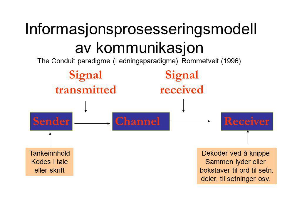 Signal transmitted Channel Signal received SenderReceiver Informasjonsprosesseringsmodell av kommunikasjon The Conduit paradigme (Ledningsparadigme) R