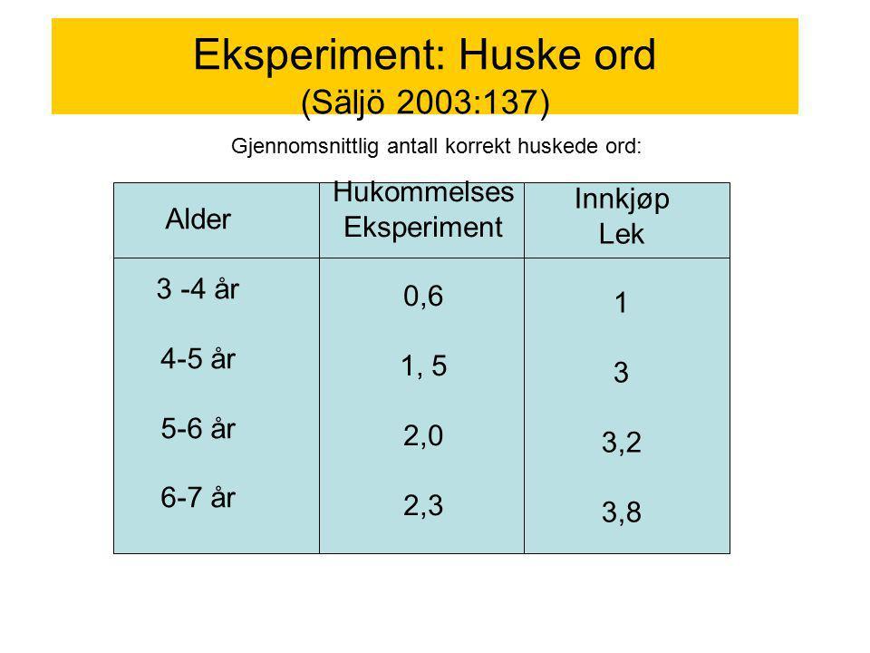 Eksperiment: Huske ord (Säljö 2003:137) Alder 3 -4 år 4-5 år 5-6 år 6-7 år Hukommelses Eksperiment 0,6 1, 5 2,0 2,3 Innkjøp Lek 1 3 3,2 3,8 Gjennomsni
