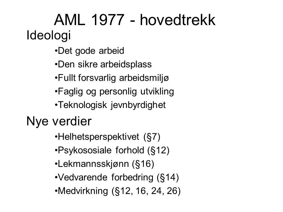 AML 1977 - hovedtrekk Ideologi Det gode arbeid Den sikre arbeidsplass Fullt forsvarlig arbeidsmiljø Faglig og personlig utvikling Teknologisk jevnbyrdighet Nye verdier Helhetsperspektivet (§7) Psykososiale forhold (§12) Lekmannsskjønn (§16) Vedvarende forbedring (§14) Medvirkning (§12, 16, 24, 26)