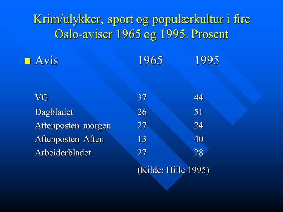 Krim/ulykker, sport og populærkultur i fire Oslo-aviser 1965 og 1995. Prosent Avis19651995 Avis19651995 VG3744 Dagbladet2651 Aftenposten morgen2724 Af