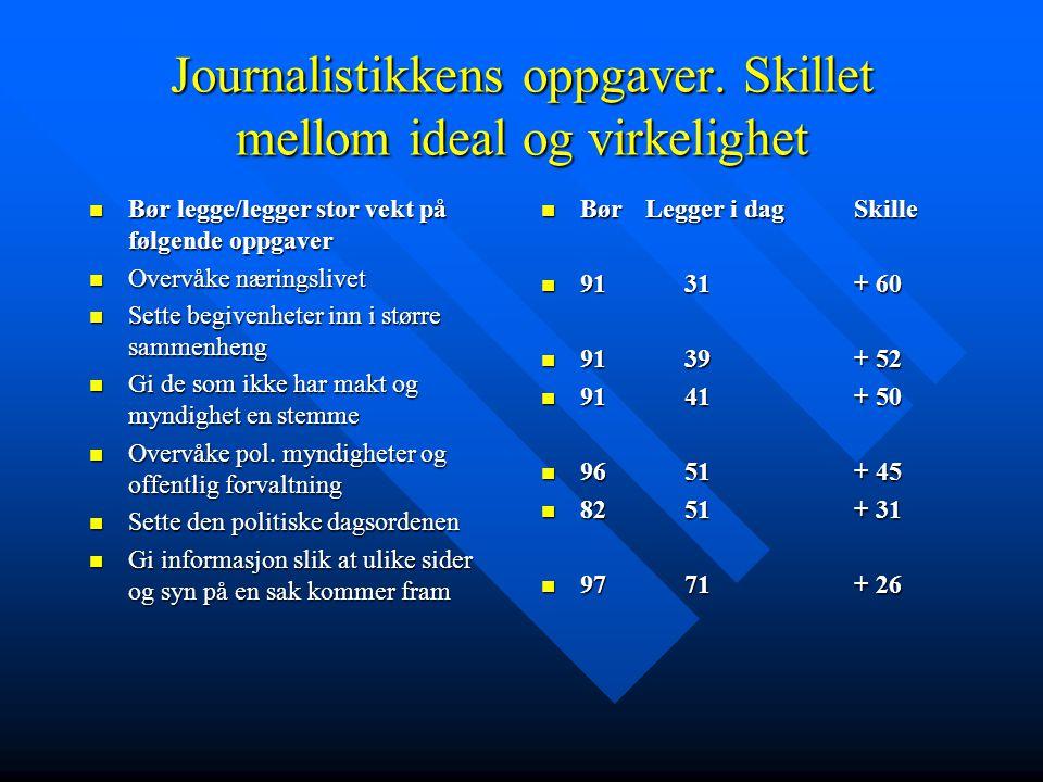 Journalistikkens oppgaver. Skillet mellom ideal og virkelighet Bør legge/legger stor vekt på følgende oppgaver Bør legge/legger stor vekt på følgende