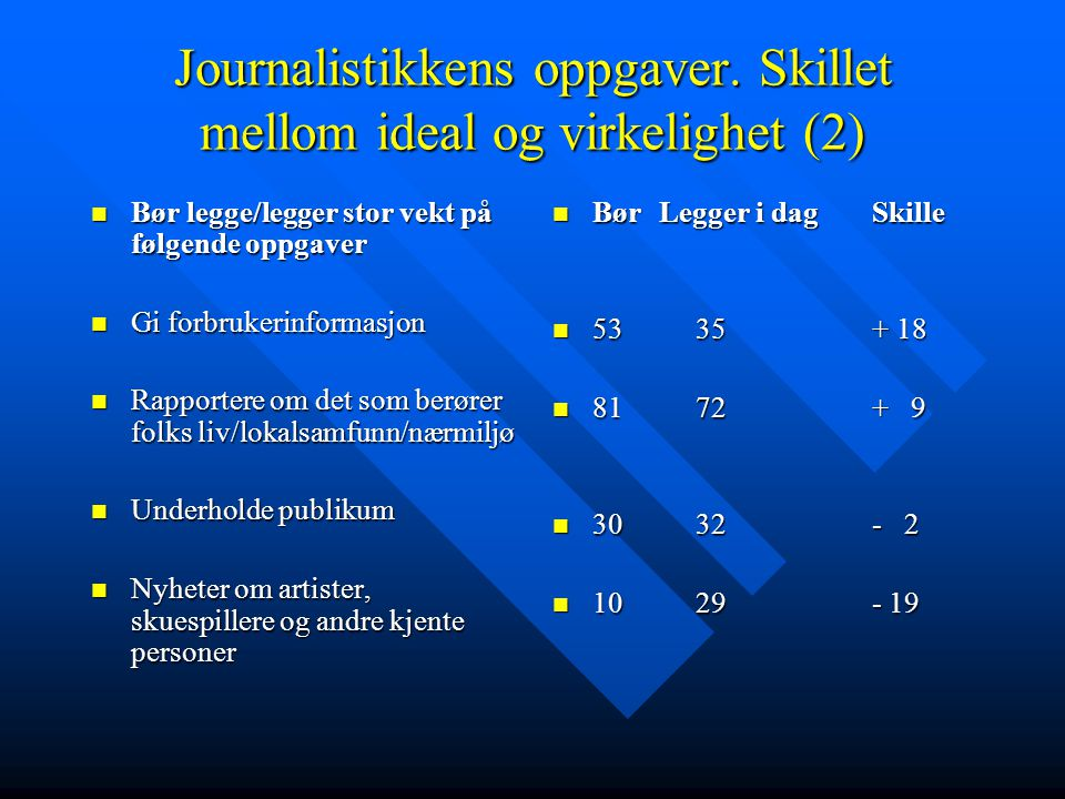 Journalistikkens oppgaver. Skillet mellom ideal og virkelighet (2) Bør legge/legger stor vekt på følgende oppgaver Bør legge/legger stor vekt på følge