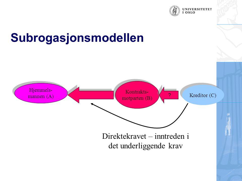Subrogasjonsmodellen Hjemmels- mannen (A) Hjemmels- mannen (A) Kreditor (C) Direktekravet – inntreden i det underliggende krav Kontrakts- motparten (B