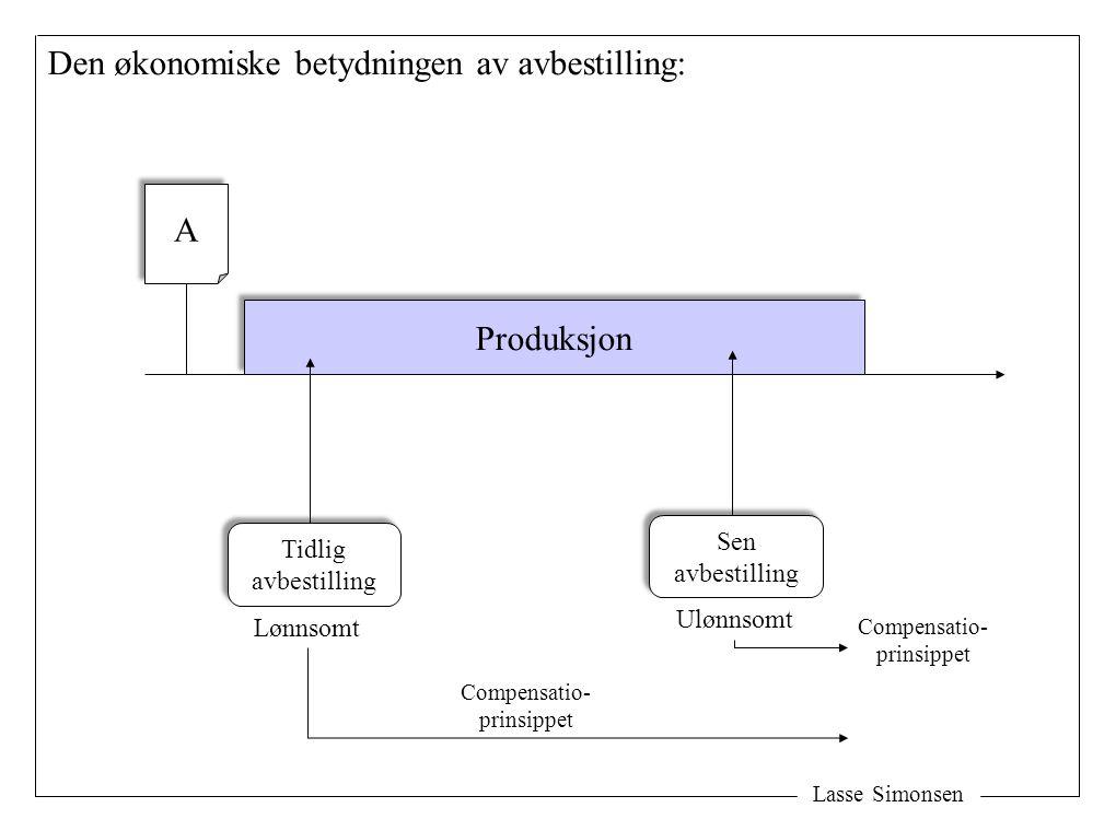 Lasse Simonsen Den økonomiske betydningen av avbestilling: Produksjon A A Tidlig avbestilling Tidlig avbestilling Lønnsomt Sen avbestilling Sen avbest