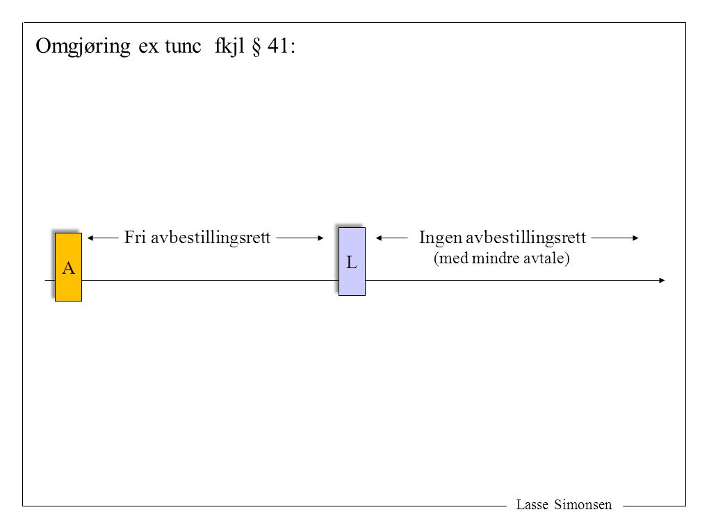 Omgjøring ex tunc fkjl § 41: Lasse Simonsen L L Fri avbestillingsrett Ingen avbestillingsrett (med mindre avtale) A A