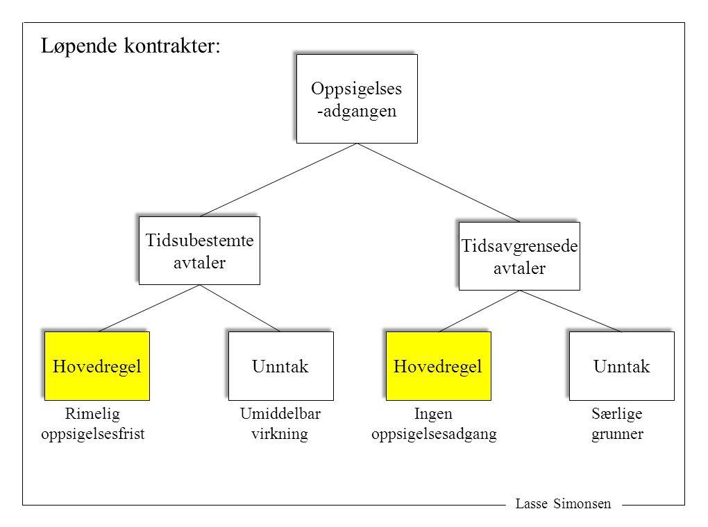 Lasse Simonsen Oppsigelses -adgangen Oppsigelses -adgangen Tidsubestemte avtaler Tidsubestemte avtaler Tidsavgrensede avtaler Tidsavgrensede avtaler R
