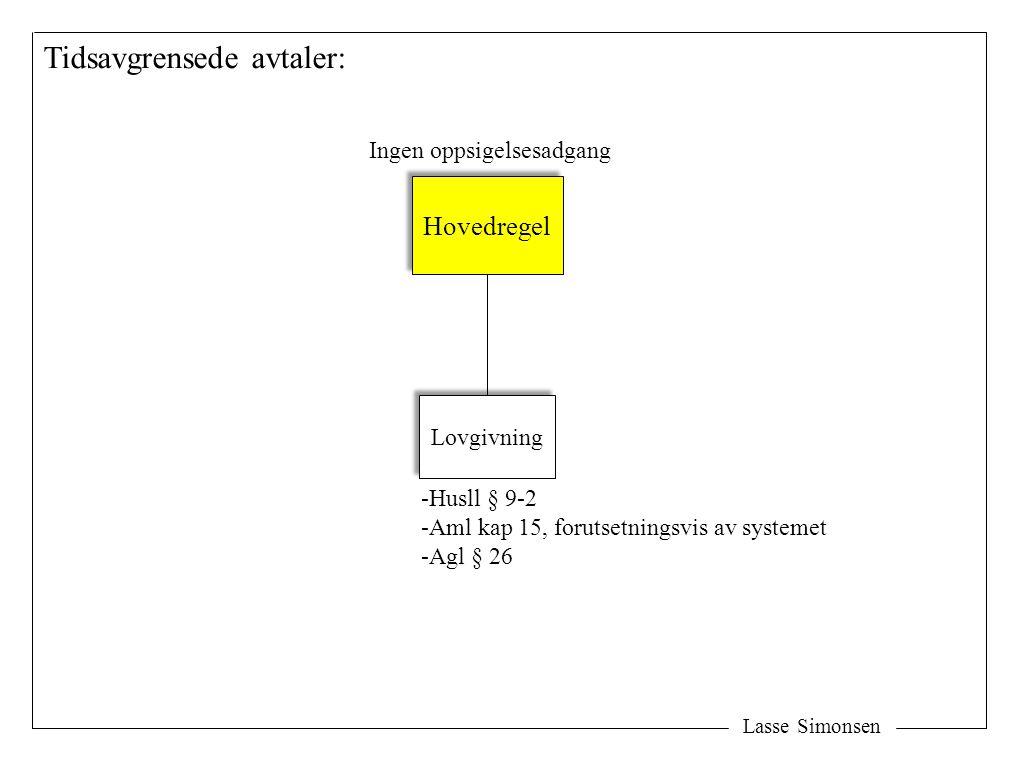 Lasse Simonsen Tidsavgrensede avtaler: Ingen oppsigelsesadgang Hovedregel Lovgivning -Husll § 9-2 -Aml kap 15, forutsetningsvis av systemet -Agl § 26