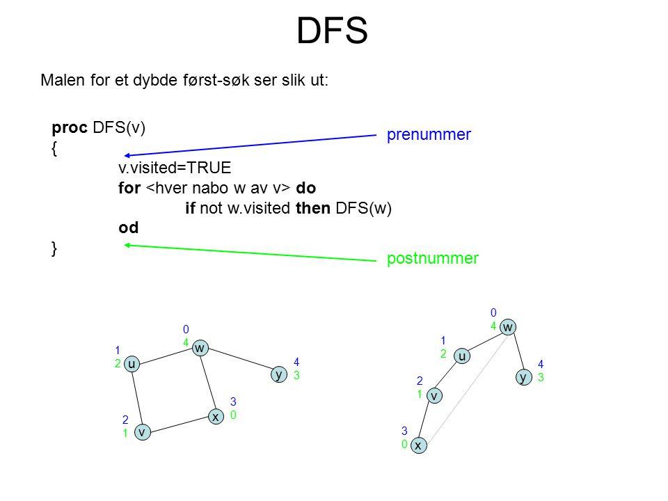 Malen for et dybde først-søk ser slik ut: DFS proc DFS(v) { v.visited=TRUE for do if not w.visited then DFS(w) od } prenummer u v w x y u v w x y post