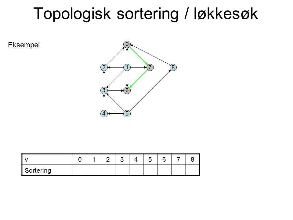 2 3 0 1 6 4 78 5 v012345678 Sortering Eksempel Topologisk sortering / løkkesøk
