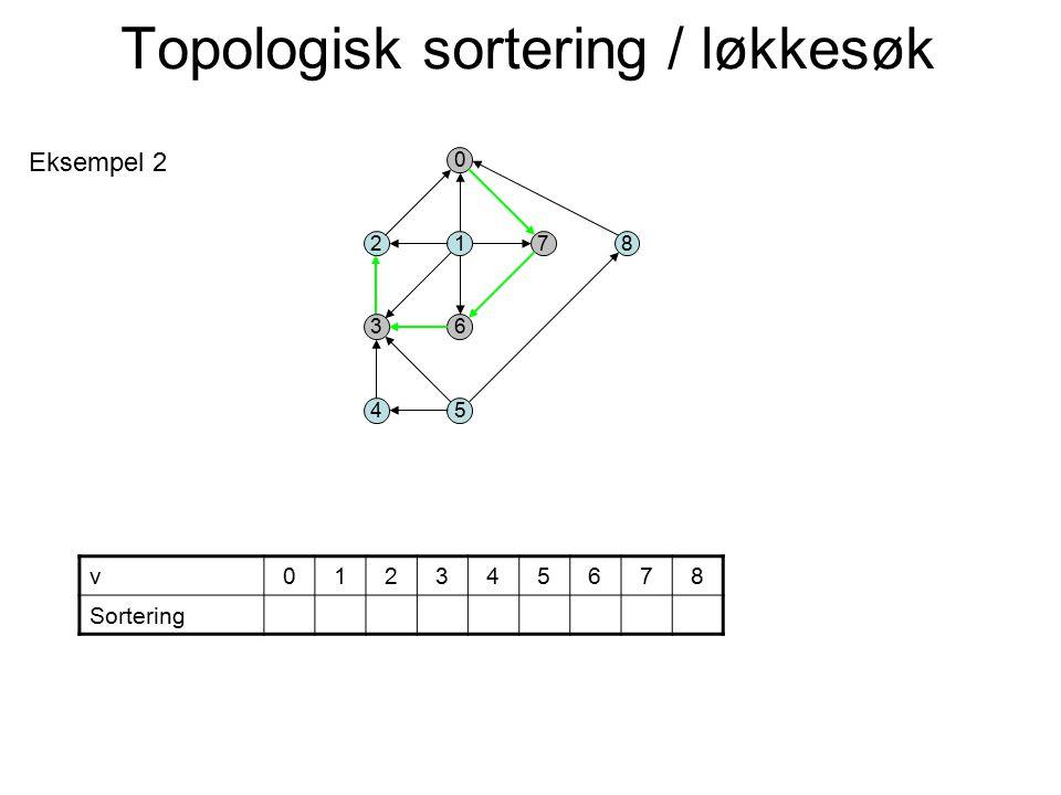 2 3 0 1 6 4 78 5 v012345678 Sortering Eksempel 2 Topologisk sortering / løkkesøk