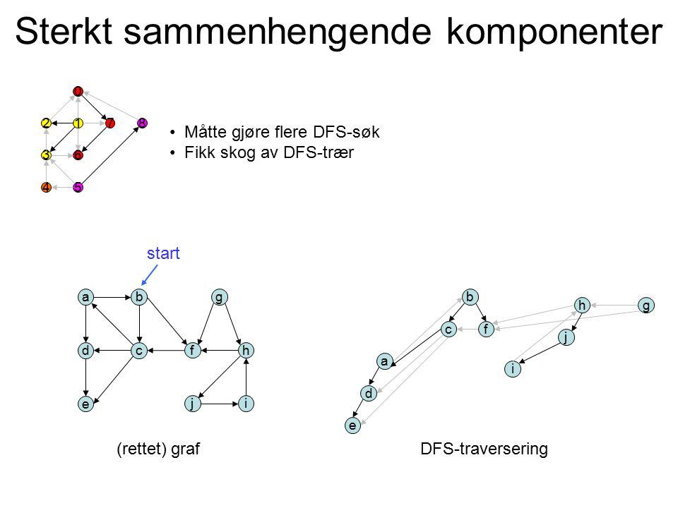 Sterkt sammenhengende komponenter a d i b c e g hf j a d i b c e gh f j start (rettet) grafDFS-traversering 2 3 0 1 6 4 78 5 Måtte gjøre flere DFS-søk
