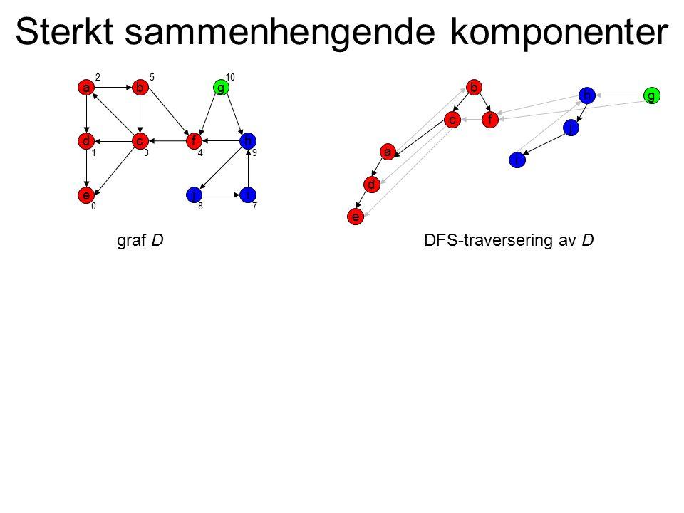 Sterkt sammenhengende komponenter a d i b c e g hf j a d i b c e gh f j graf DDFS-traversering av D 0 1 2 3 510 4 87 9