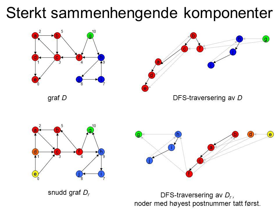 Sterkt sammenhengende komponenter a d i b c e g hf j a d i b c e gh f j graf DDFS-traversering av D a d i b c e g hf j a d j b c egh f i snudd graf D