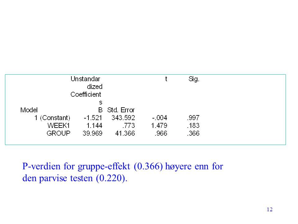 12 P-verdien for gruppe-effekt (0.366) høyere enn for den parvise testen (0.220).
