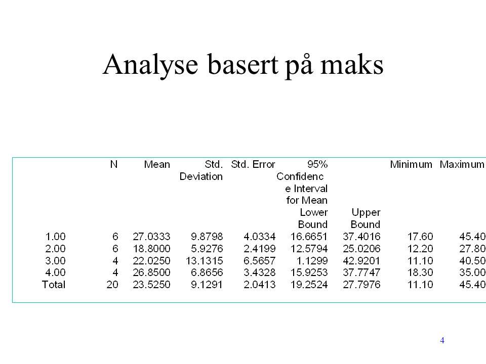 4 Analyse basert på maks