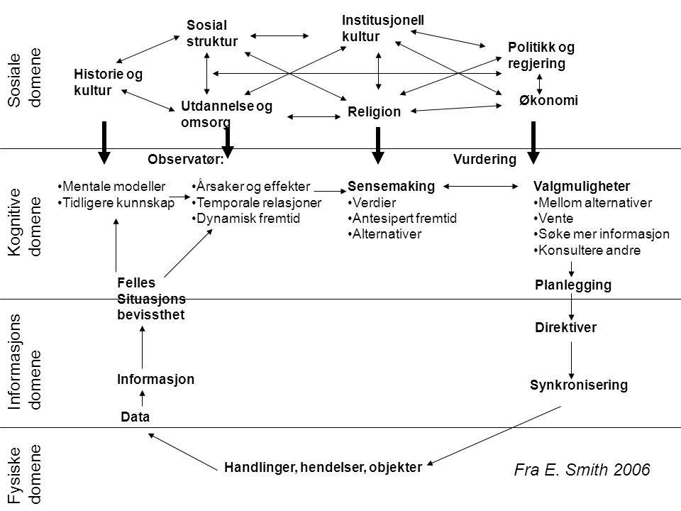 Sosiale domene Kognitive domene Informasjons domene Fysiske domene Handlinger, hendelser, objekter Mentale modeller Tidligere kunnskap Årsaker og effe