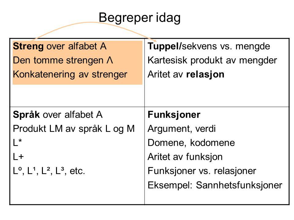 Streng over alfabet A Den tomme strengen Λ Konkatenering av strenger Tuppel/sekvens vs.