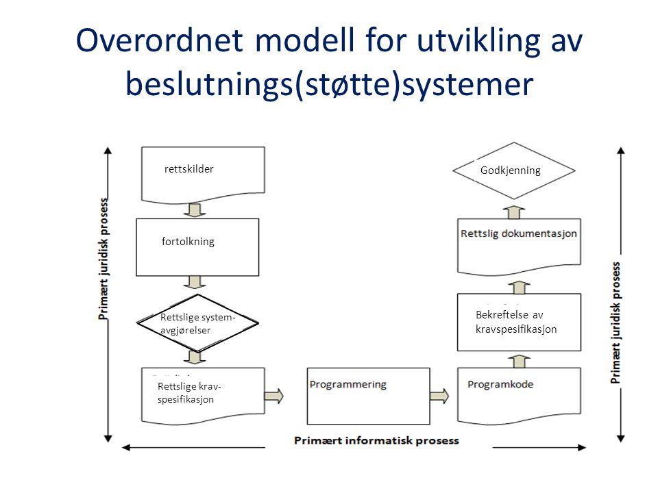 rettskilder Rettslige system- avgjørelser fortolkning Rettslige krav- spesifikasjon Godkjenning Bekreftelse av kravspesifikasjon Overordnet modell for utvikling av beslutnings(støtte)systemer